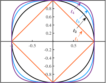 Figure 3 for Online Orthogonal Dictionary Learning Based on Frank-Wolfe Method