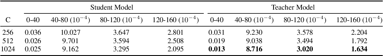 Figure 2 for Sub-band Knowledge Distillation Framework for Speech Enhancement