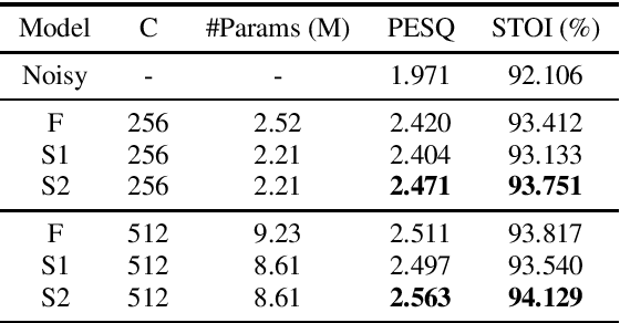 Figure 3 for Sub-band Knowledge Distillation Framework for Speech Enhancement