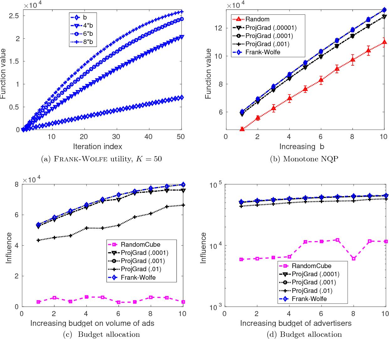 Figure 4 for Guaranteed Non-convex Optimization: Submodular Maximization over Continuous Domains