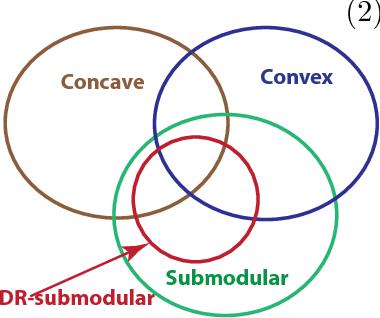 Figure 1 for Guaranteed Non-convex Optimization: Submodular Maximization over Continuous Domains