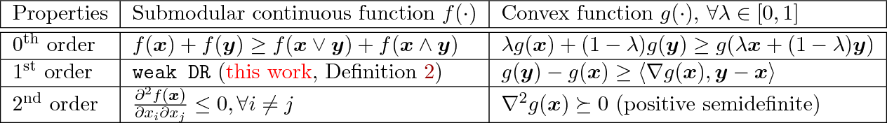 Figure 2 for Guaranteed Non-convex Optimization: Submodular Maximization over Continuous Domains