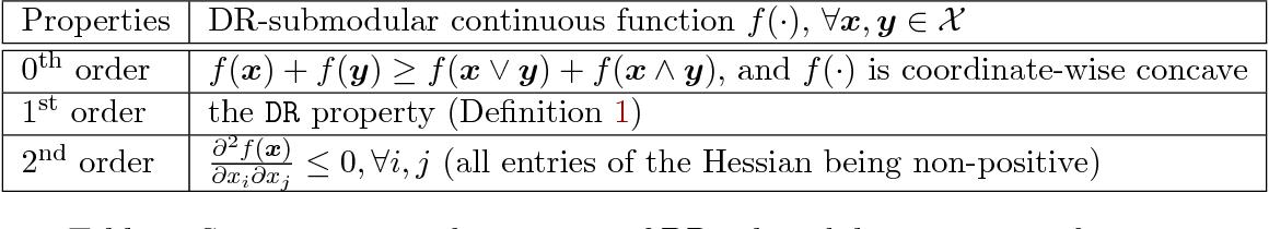 Figure 3 for Guaranteed Non-convex Optimization: Submodular Maximization over Continuous Domains