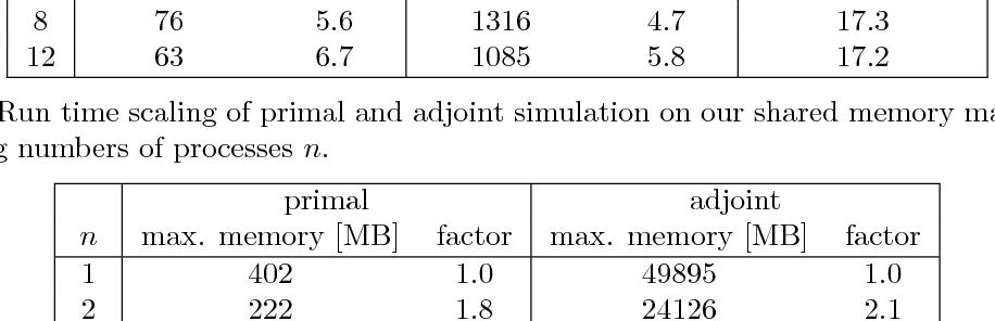 MPI-Parallel Discrete Adjoint OpenFOAM - Semantic Scholar