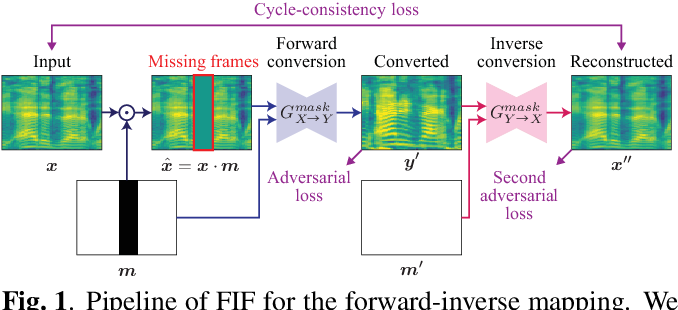 Figure 1 for MaskCycleGAN-VC: Learning Non-parallel Voice Conversion with Filling in Frames