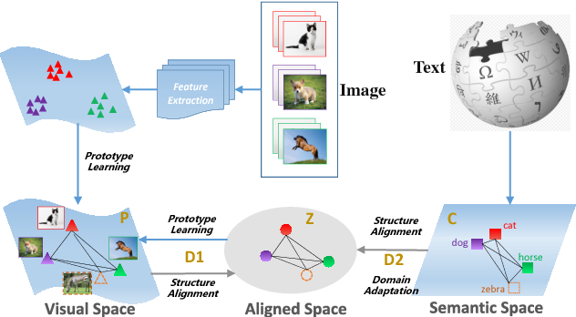 Figure 3 for Learning Class Prototypes via Structure Alignment for Zero-Shot Recognition