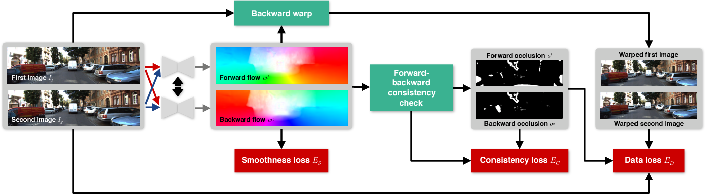 Figure 3 for UnFlow: Unsupervised Learning of Optical Flow with a Bidirectional Census Loss