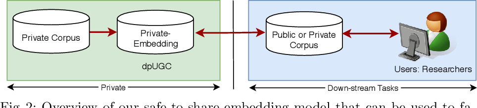 Figure 2 for dpUGC: Learn Differentially Private Representation for User Generated Contents