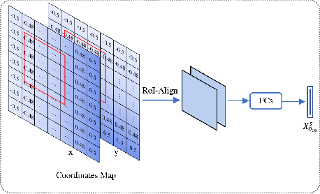 Figure 2 for Learning Cross-modal Context Graph for Visual Grounding