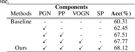 Figure 3 for Learning Cross-modal Context Graph for Visual Grounding