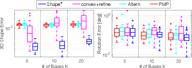 Figure 2 for In Perfect Shape: Certifiably Optimal 3D Shape Reconstruction from 2D Landmarks