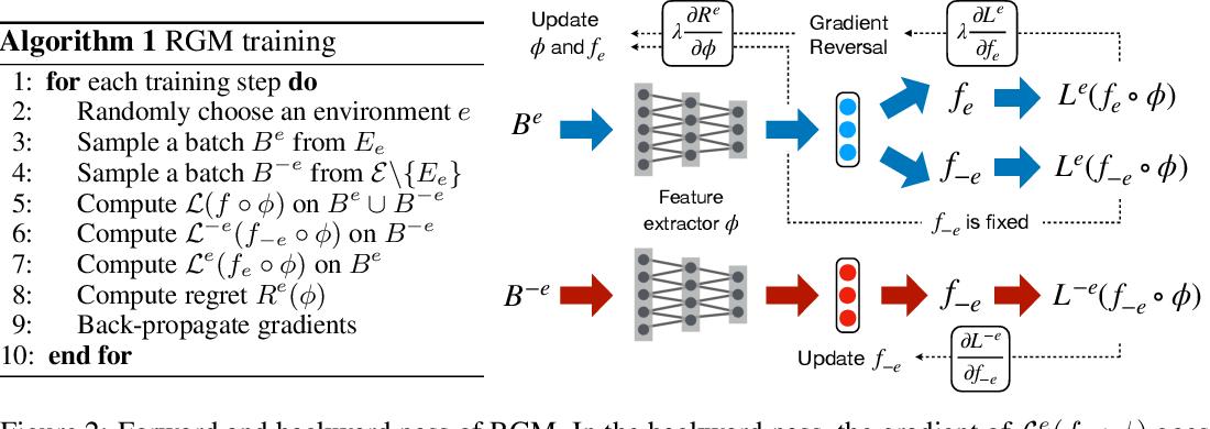 Figure 3 for Domain Extrapolation via Regret Minimization