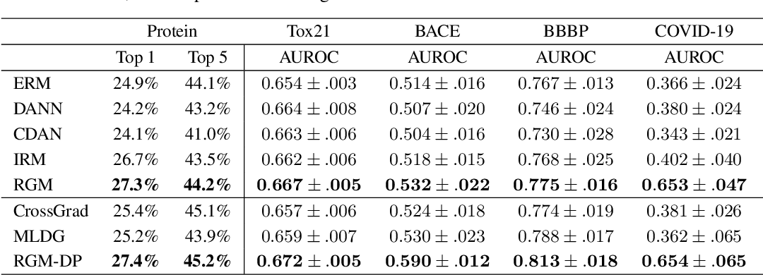 Figure 2 for Domain Extrapolation via Regret Minimization