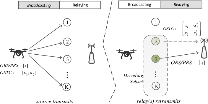 Figure 1 for Predictive Relay Selection: A Cooperative Diversity Scheme Using Deep Learning