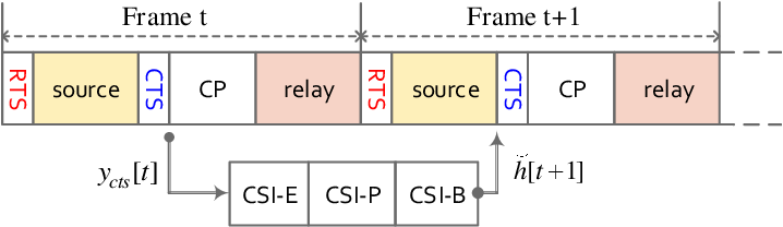 Figure 2 for Predictive Relay Selection: A Cooperative Diversity Scheme Using Deep Learning