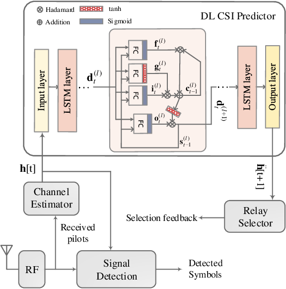 Figure 3 for Predictive Relay Selection: A Cooperative Diversity Scheme Using Deep Learning