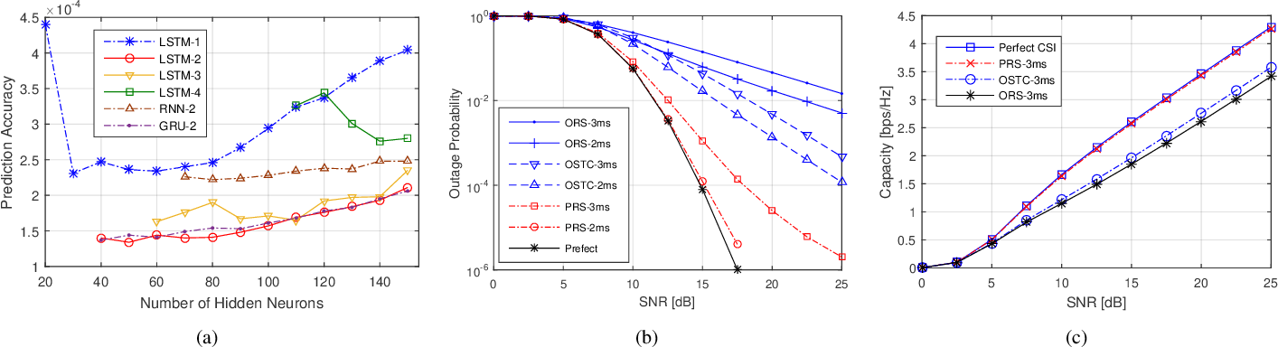 Figure 4 for Predictive Relay Selection: A Cooperative Diversity Scheme Using Deep Learning