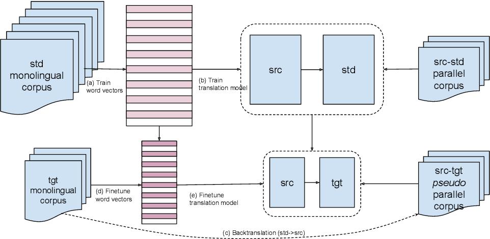 Figure 1 for Machine Translation into Low-resource Language Varieties