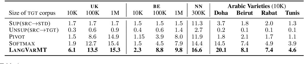 Figure 2 for Machine Translation into Low-resource Language Varieties