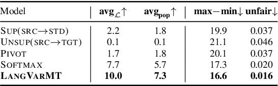 Figure 3 for Machine Translation into Low-resource Language Varieties