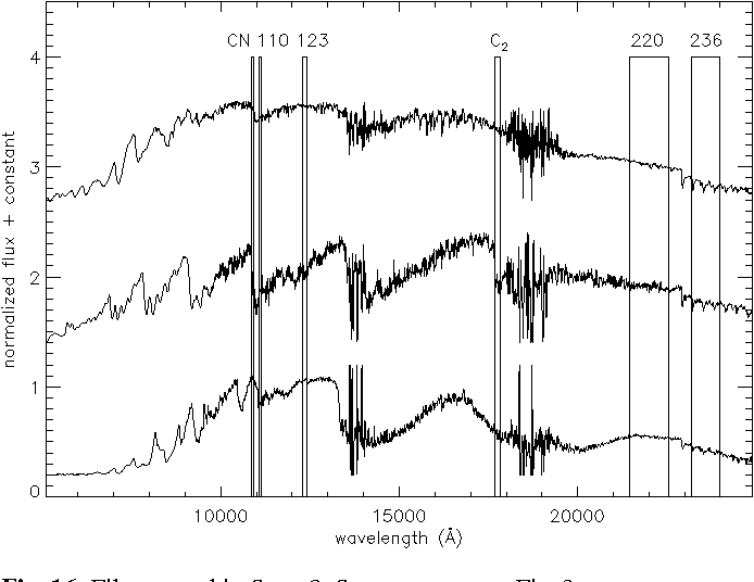 Fig. 16. Filters used in Sect. 8. Same spectra as Fig. 3