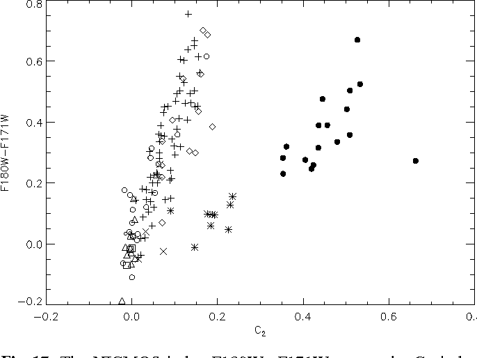 Fig. 17. The NICMOS index F180W−F171W versus the C2 index. Same symbols as Fig. 4 and Fig. 15
