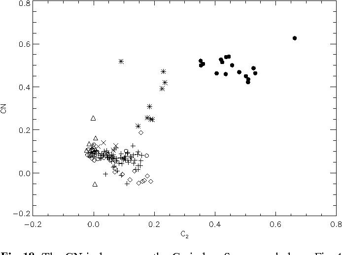 Fig. 18. The CN index versus the C2 index. Same symbols as Fig. 4 and Fig. 15