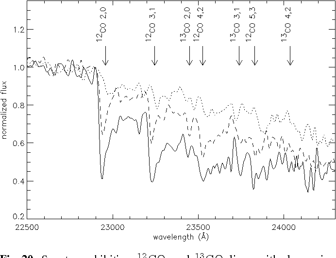 Fig. 20. Spectra exhibiting 12CO and 13CO lines with decreasing strength (solid line: BH Cru, an SC Mira; dashed line: RS Hya, an M Mira; dotted line: S Car, an M Mira)
