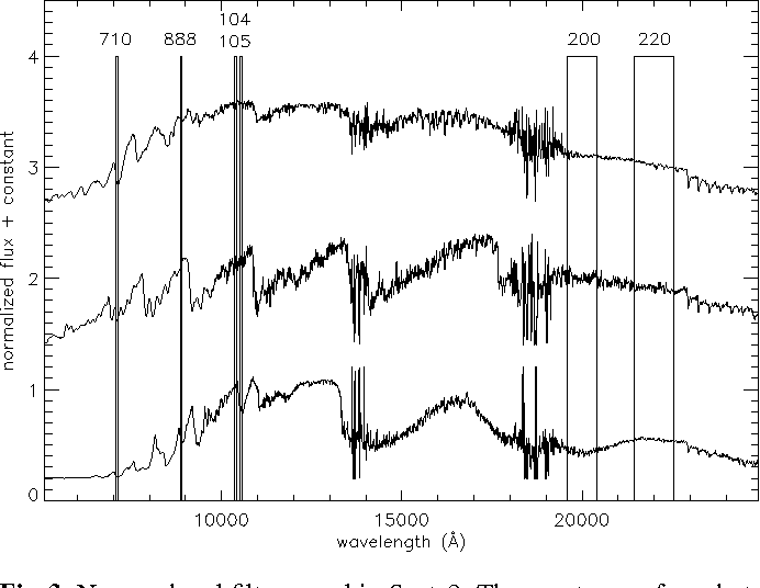 Fig. 3. Narrow-band filters used in Sect. 3. The spectra are from bottom to top: R Phe, a O-rich Mira; RU Pup, a C-rich Semi-Regular and HD 101712, a supergiant. Regions around 1.4 and 1.9 µm are associated with extreme telluric water absorption