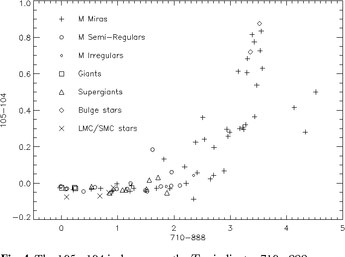 Fig. 4. The 105−104 index versus the Teff indicator 710−888