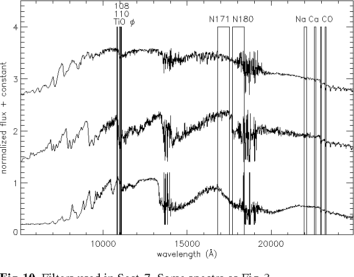 Fig. 10. Filters used in Sect. 7. Same spectra as Fig. 3