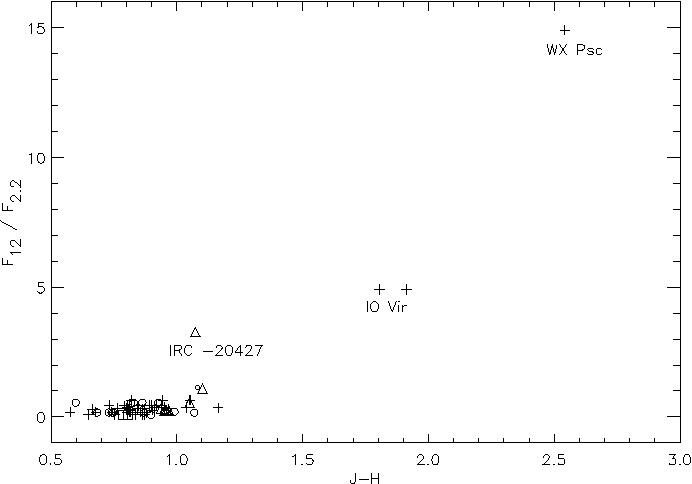 Fig. 9. The F(12 µm)/F(2.2 µm) ratio versus J−H. Three stars (WX Psc, IO Vir and IRC −20427) present an infrared excess due to the presence of a cool circumstellar shell. Same symbols as Fig. 4