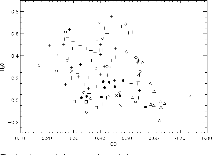 Fig. 11. The H2O index versus the CO index (see Sect. 7). Same symbols as Fig. 4 except for M Semi-Regulars (empty circles: SRa; filled circles: SRb). Supergiants (triangles) are discriminated in this diagram