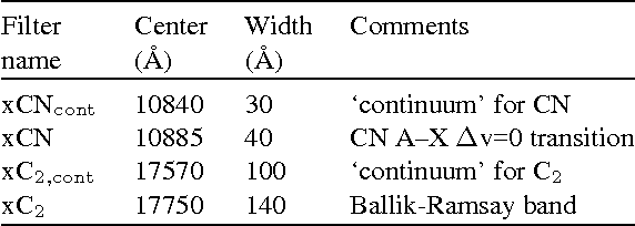 Table 2. Filters used to define indices which measure carbon species