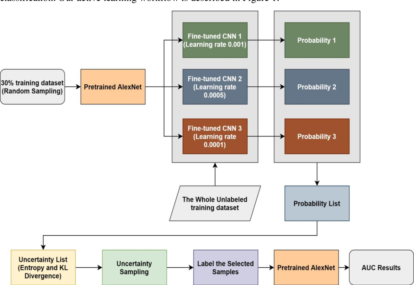 Figure 2 for A Transfer Learning Based Active Learning Framework for Brain Tumor Classification