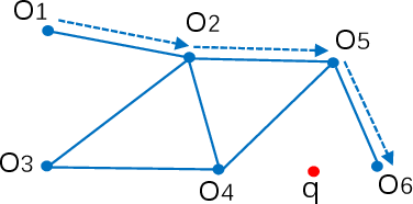 Figure 1 for A Note on Graph-Based Nearest Neighbor Search