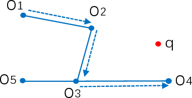 Figure 2 for A Note on Graph-Based Nearest Neighbor Search
