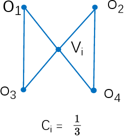 Figure 3 for A Note on Graph-Based Nearest Neighbor Search