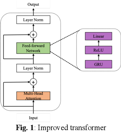 Figure 1 for TSTNN: Two-stage Transformer based Neural Network for Speech Enhancement in the Time Domain