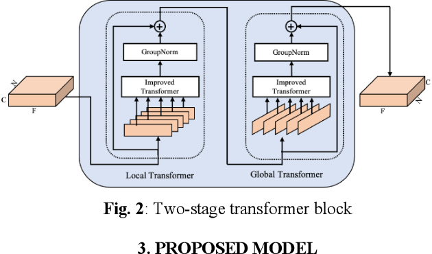 Figure 3 for TSTNN: Two-stage Transformer based Neural Network for Speech Enhancement in the Time Domain