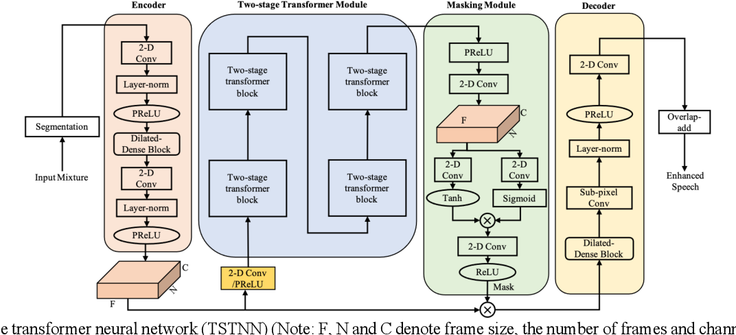 Figure 4 for TSTNN: Two-stage Transformer based Neural Network for Speech Enhancement in the Time Domain