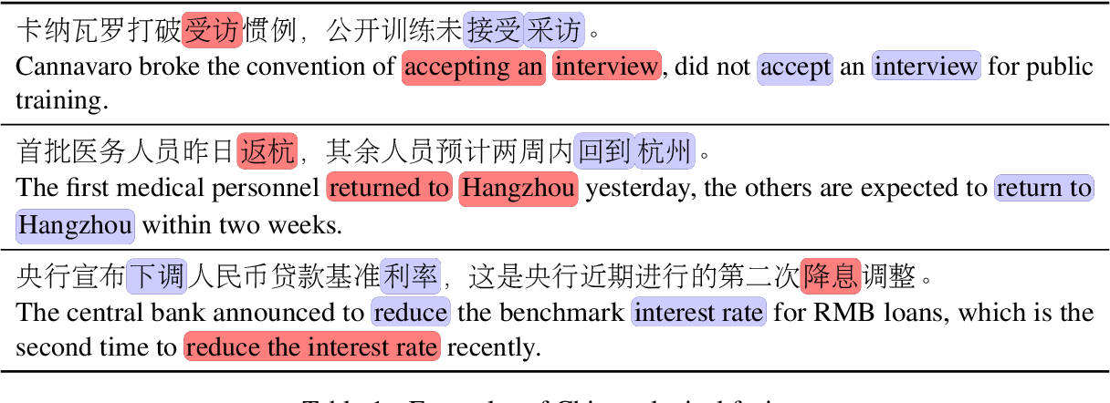 Figure 1 for End to End Chinese Lexical Fusion Recognition with Sememe Knowledge