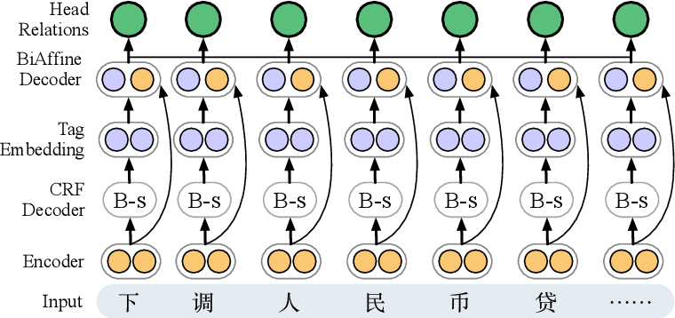 Figure 2 for End to End Chinese Lexical Fusion Recognition with Sememe Knowledge