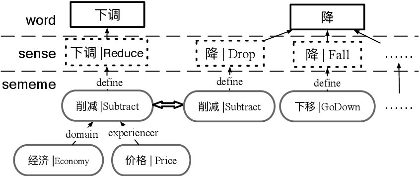 Figure 3 for End to End Chinese Lexical Fusion Recognition with Sememe Knowledge