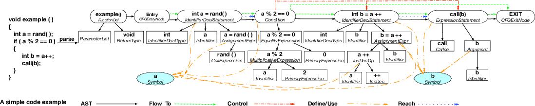Figure 4 for Automatic Code Summarization via Multi-dimensional Semantic Fusing in GNN