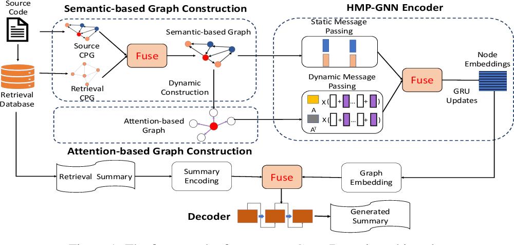 Figure 1 for Automatic Code Summarization via Multi-dimensional Semantic Fusing in GNN