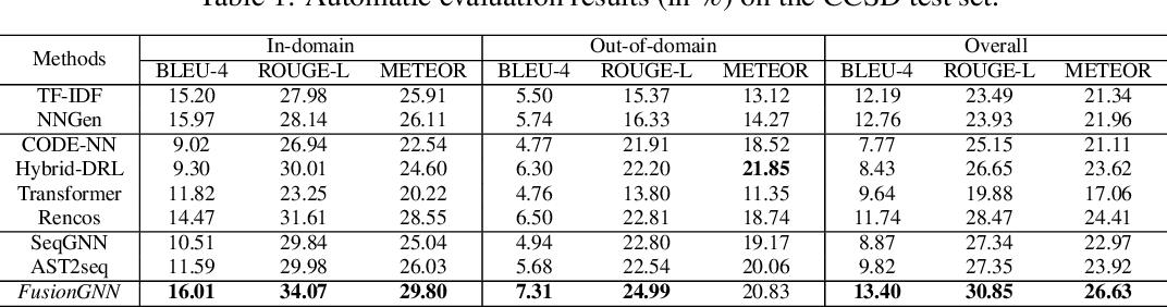 Figure 2 for Automatic Code Summarization via Multi-dimensional Semantic Fusing in GNN