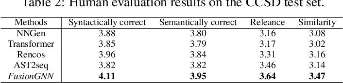 Figure 3 for Automatic Code Summarization via Multi-dimensional Semantic Fusing in GNN