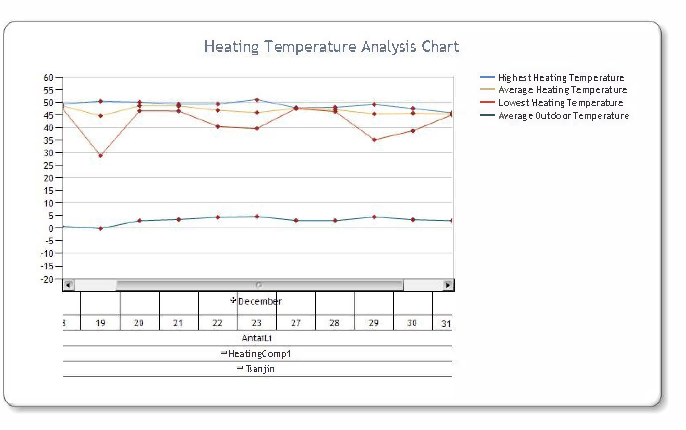 Design and implementation of central heating data warehouse system ...