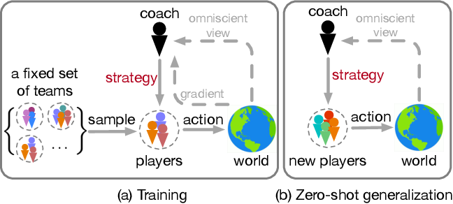 Figure 1 for Coach-Player Multi-Agent Reinforcement Learning for Dynamic Team Composition